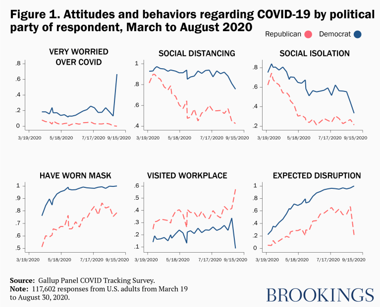 Attitudes and behaviors regarding COVID-19 by political party of respondent