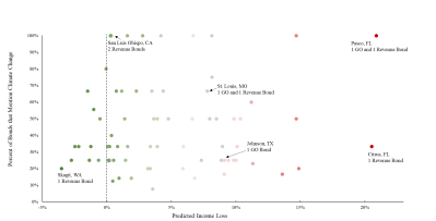 Scatterplot that shows the result for 590 U.S. counties, and nearly 1,500 municipal bonds randomly sampled from the Municipal Securities Rulemaking Boards (MSRB's) EMMA website.