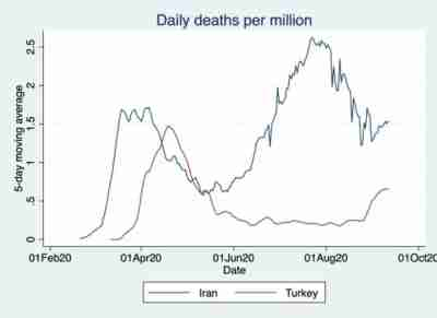 Five-day moving averages of the number of deaths per million. (Source: Author's calculation based on WHO data compiled by Our World in Data; accessed 9/16/2020)
