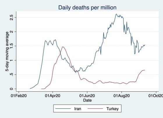 Médias móveis de cinco dias do número de mortes por milhão.  (Fonte: cálculo do autor com base nos dados da OMS compilados por Our World in Data; acessado em 16/09/2020)