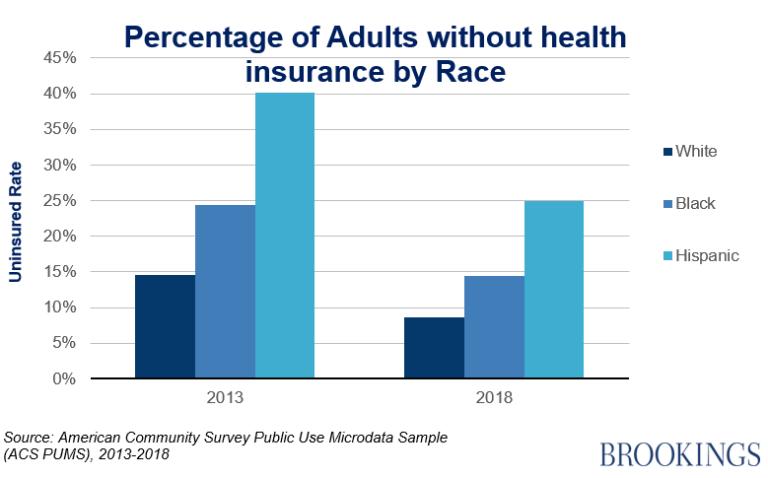 insurance by race
