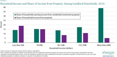 Household Income and Share of Income from Property Among Landlord Households, 2016