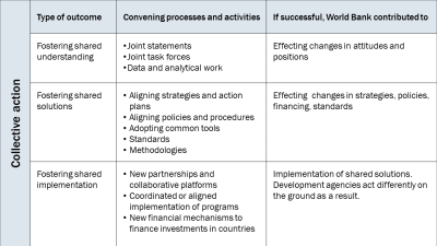 Figure 1. Collective action outcomes (source: World Bank)
