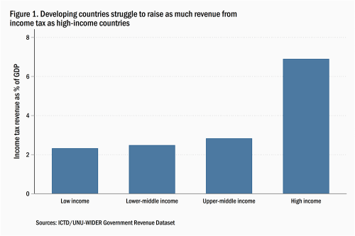 Developing countries struggle to raise as much revenue from income tax as high-income countries