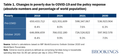 Table 1. Changes in poverty due to COVID-19 and the policy response (absolute numbers and % of world population)