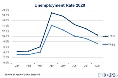 Latino unemployment