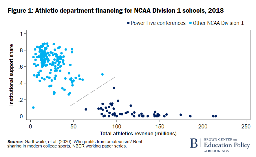 F1 Athletic department financing for NCAA Div 1, 2018