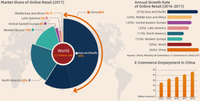 Figure 1. China has the largest and the fastest growing e-commerce market in the world (World Bank, 2019)