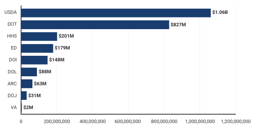 FY2019 grant spending on rural-exclusive development programs, by agency