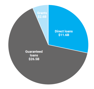 Loan authority accounts for the vast majority of rural-exclusive development assistance
