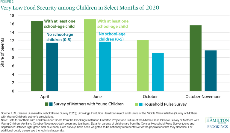Very Low Food Security among Children in Select Months of 2020