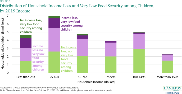 Distribution of Household Income Loss and Very Low Food Security among Children, by 2019 Income