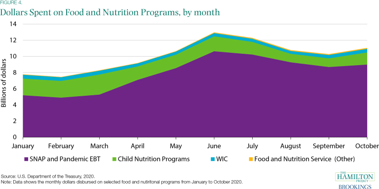 Dollars Spent on Food and Nutrition Programs, by month