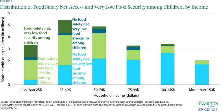Distribution of Food Safety Net Access and Very Low Food Security among Children, by month