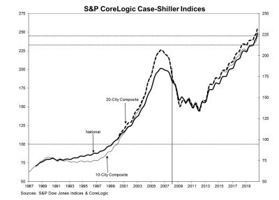 Les indices de prix des logements S&P CoreLogic Case-Shiller continuent d'augmenter au milieu d'une pandémie