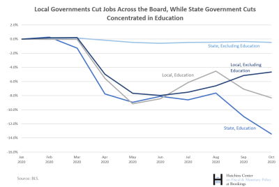 Percent Change in State and Local Employment from January 2020