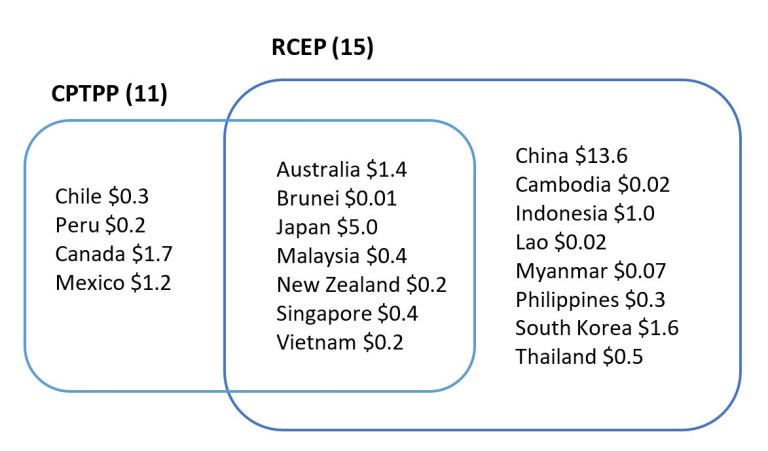 Chart showing members of the CPTPP and RCEP trade blocs.