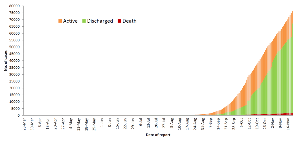 Figure 1a. Cumulative active confirmed cases, discharged patients and deaths
