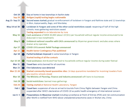 Figure 2. Timeline of the policy and coordination measures by the Myanmar government