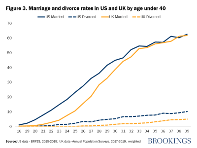 Figure 3. Marriage and divorce rates in US and UK by age under 40
