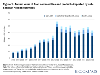 Figure 1. Annual value of food commodities and products imported by Ssub-Saharan African countries