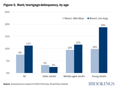 Figure 5. Rent/mortgage delinquency, by age