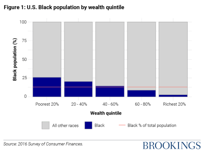 Figure 1 US Black population by wealth quintile