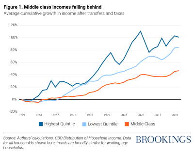 Graph of middle class incomes falling behind