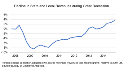 state & local revenue during Great Recession