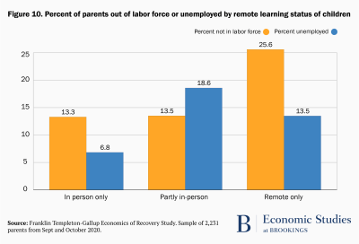 Percent of parents out of labor force or unemployed by remote learning status of children