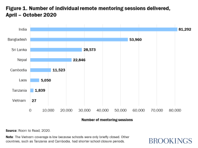 Figure 1. Number of individual remote mentoring sessions delivered, April – October 2020