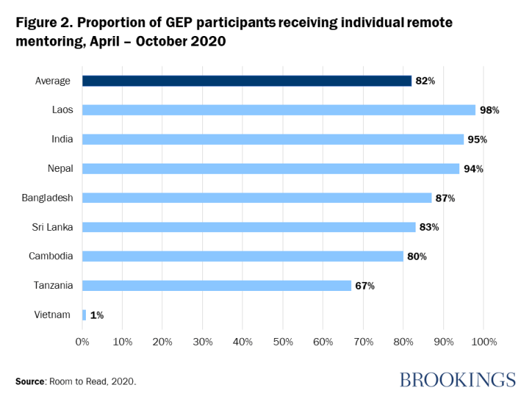 Figure 2. Proportion of GEP participants receiving individual remote mentoring, April – October 2020