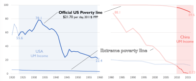Figure 1. Headcount poverty in the US and China, 1920-2020