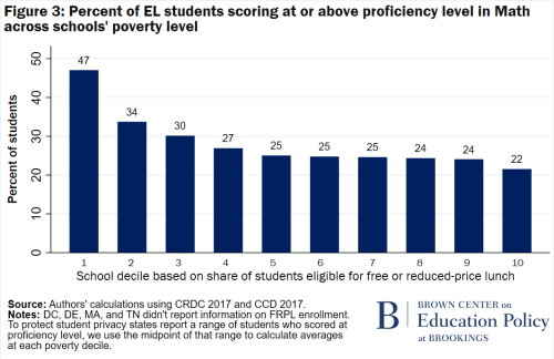 F3 Percent of EL students scoring at or above proficiency level in math across schools' poverty level