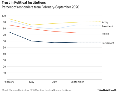 Survey data: Trust in political institutions in Indonesia