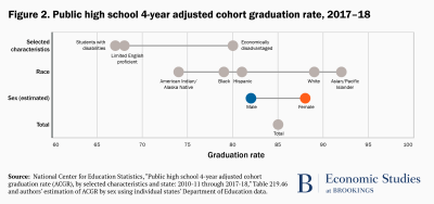 HS graduation rates by select characteristics