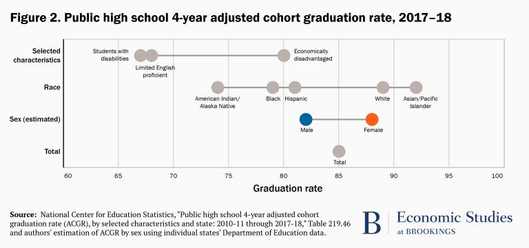 HS graduation rates by select characteristics
