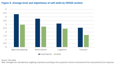 Average level and importance of soft skills by IWOSS sectors