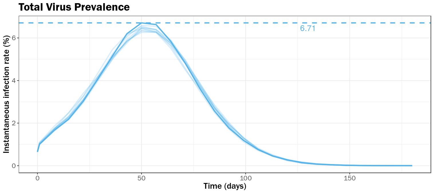 Figure 2A Total Virus Prevalence