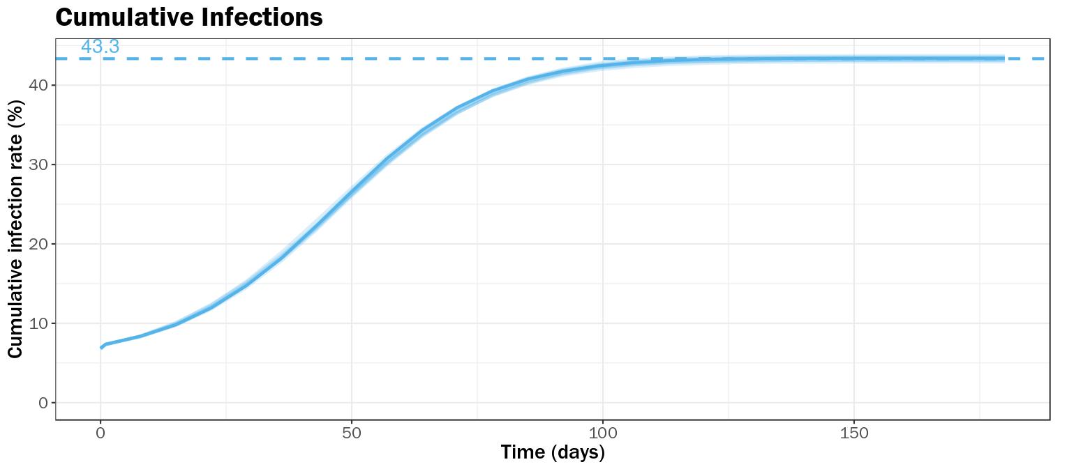 Figure 2B Cumulative Infections