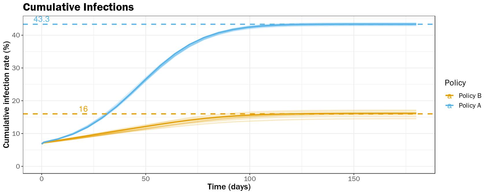 Figure 3C-i Cumulative Infections