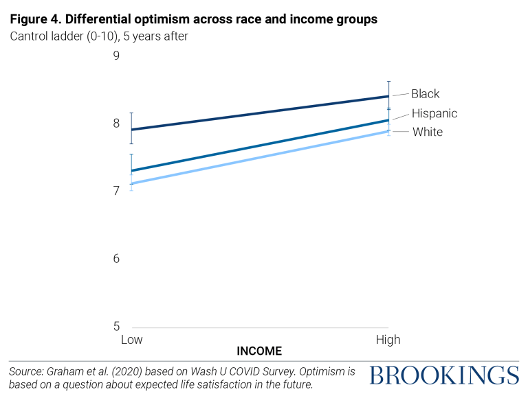 Differential optimism across race and income groups