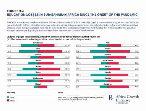 Education losses in sub-Saharan Africa since the onset of the pandemic