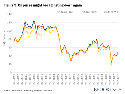 Figure 3. Oil prices might be ratcheting down again