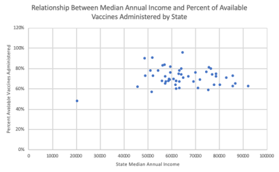 Chart comparing vaccination to median income, with no discernible relationship.