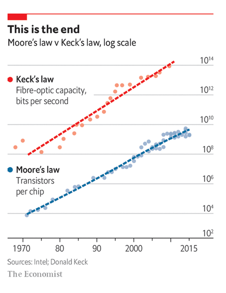 Chart illustrates Moore's Law and Keck's Law