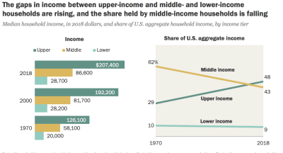 middle class income growth and share