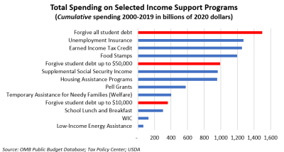 Total Spending on Selected Income Support Programs