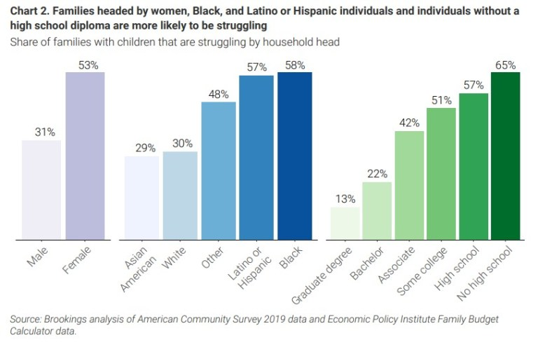 Chart: Families headed by women, Black, and Latino or Hispanic individuals and individuals without a high school diploma are more likely to be struggling  Why Black Men Die Early