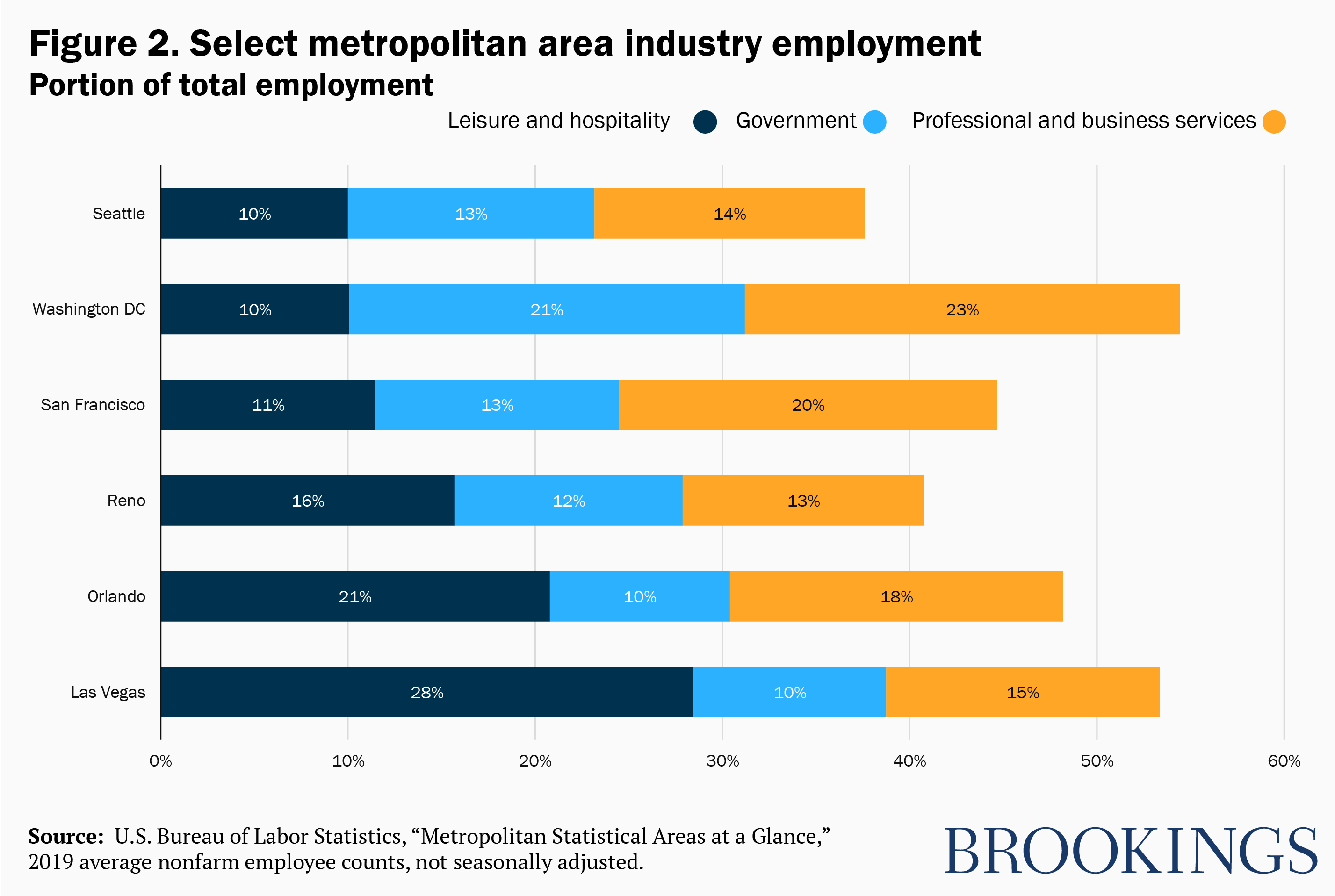 Select metropolitan area industry employment - portion of total employment
